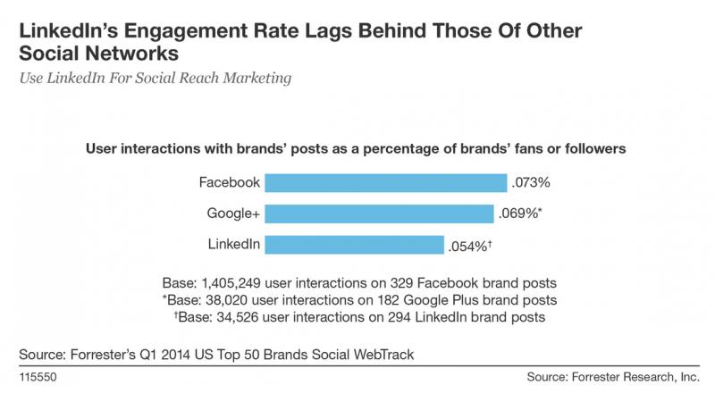 taux d'engagement des utilisateurs LinkedIn