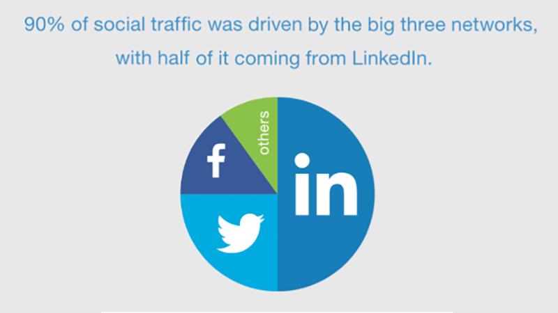 LinkedIn génère plus de 50% du trafic B2B