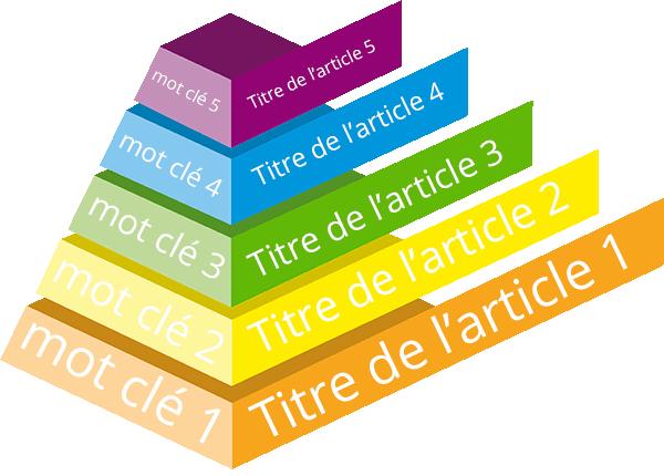organiser en pyramide les mots clés